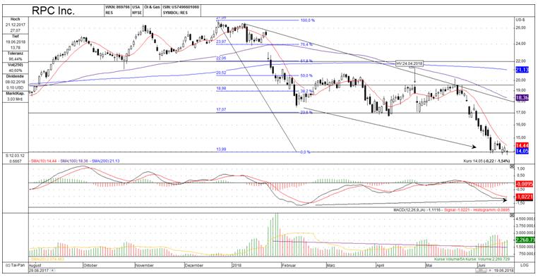 Kurzfristiger Chart, RPC